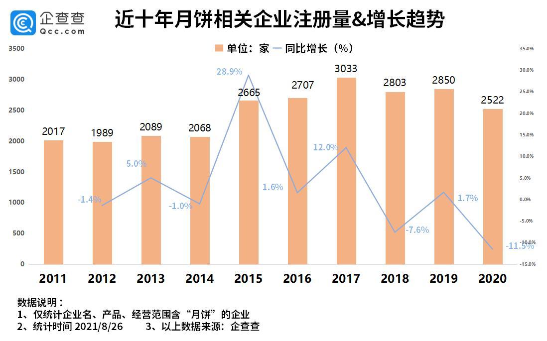 """月饼抢""""鲜""""上市:我国月饼相关企业超2万家,广东省最多"""