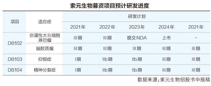 索元生物冲击科创板IPO:拟募资16亿 成立9年无产品推出