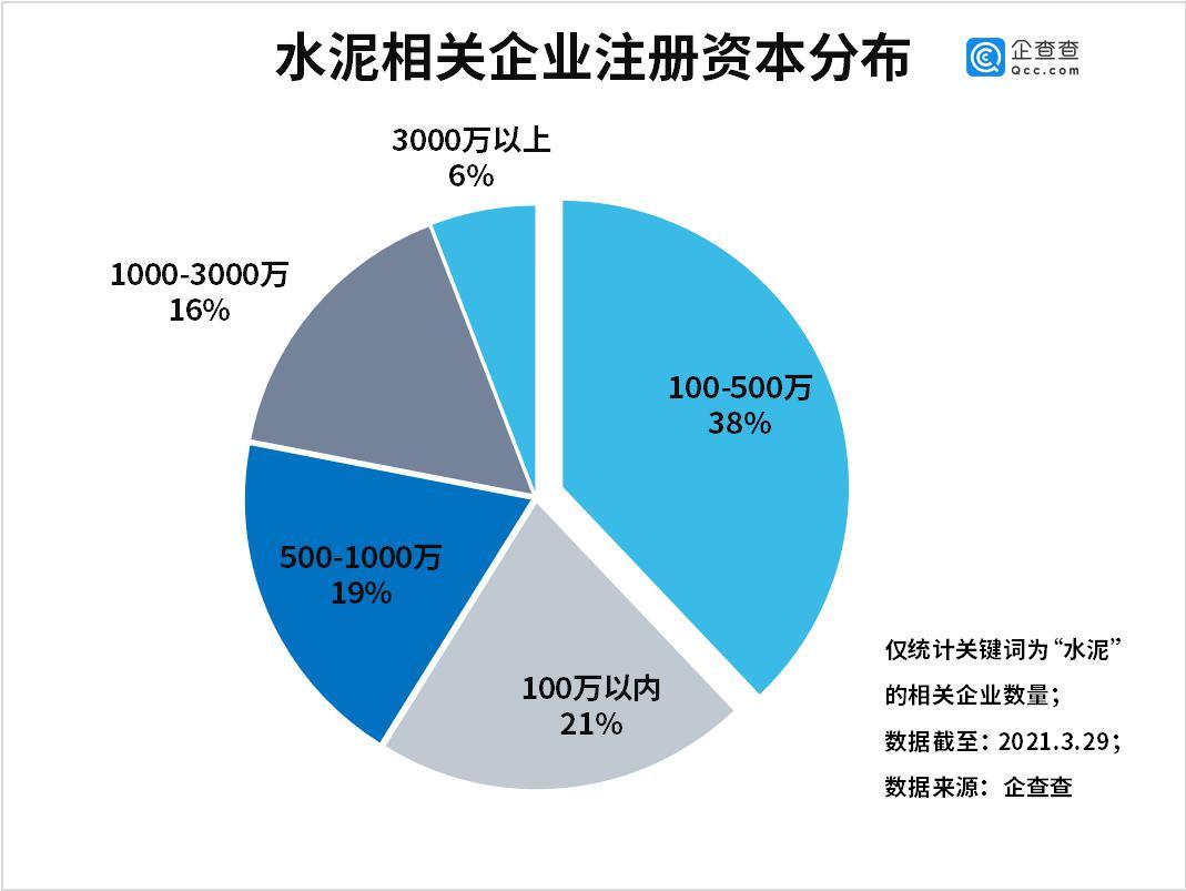 水泥价格普涨!企查查数据:2020年水泥相关企业注册量同比增长42%